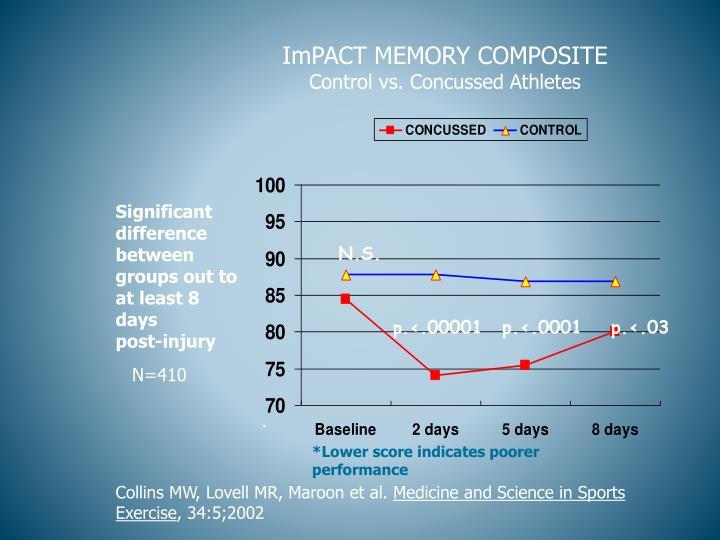 ImPACT MEMORY COMPOSITE