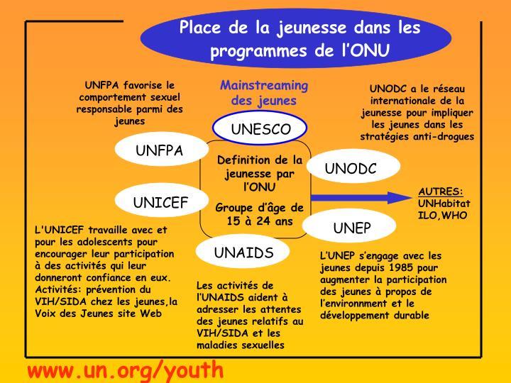 Place de la jeunesse dans les programmes de l'ONU