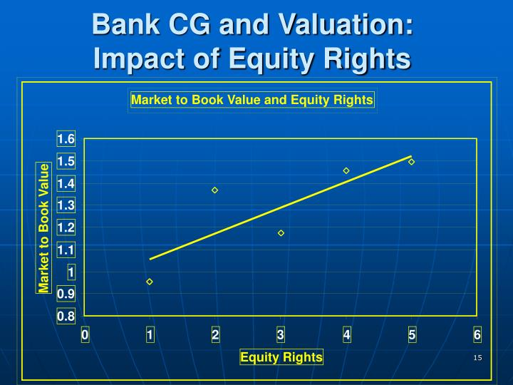 Market to Book Value and Equity Rights