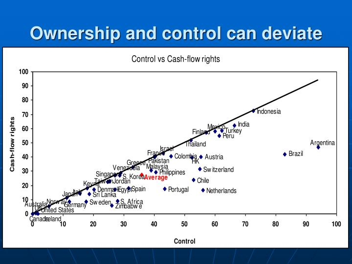 Ownership and control can deviate