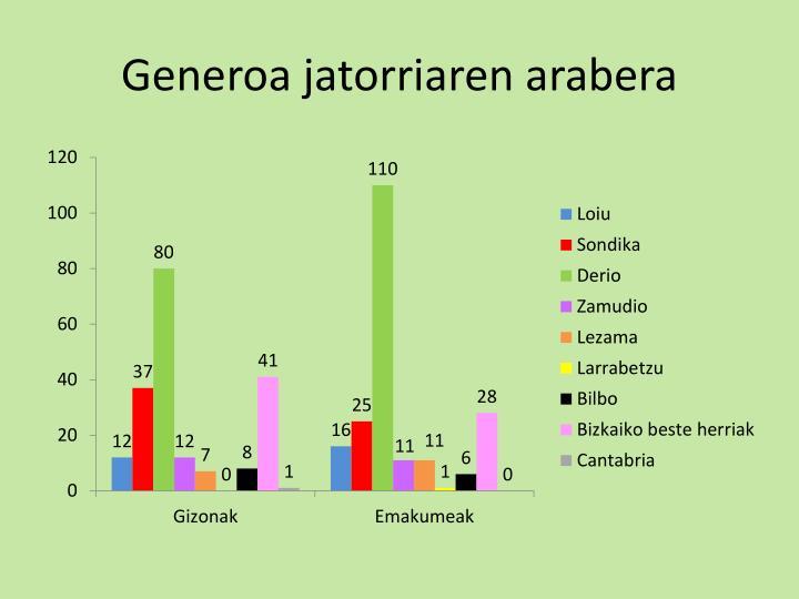 Generoa