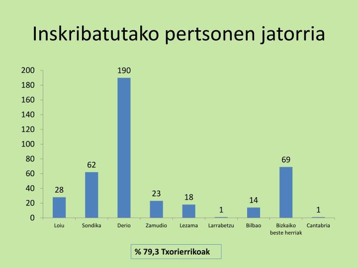Inskribatutako