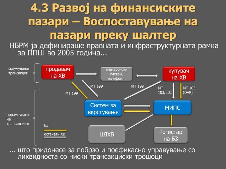 4.3 Развој на финансиските пазари –