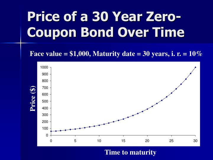 Price of a 30 Year Zero-Coupon Bond Over Time