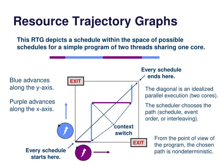 Resource Trajectory Graphs