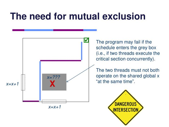 The need for mutual exclusion