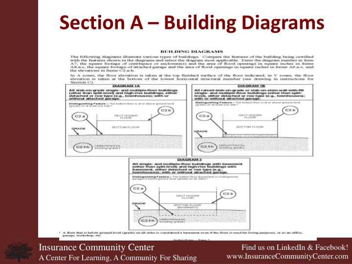 Section A – Building Diagrams
