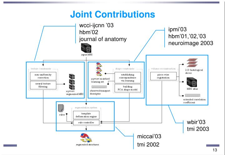 Joint Contributions