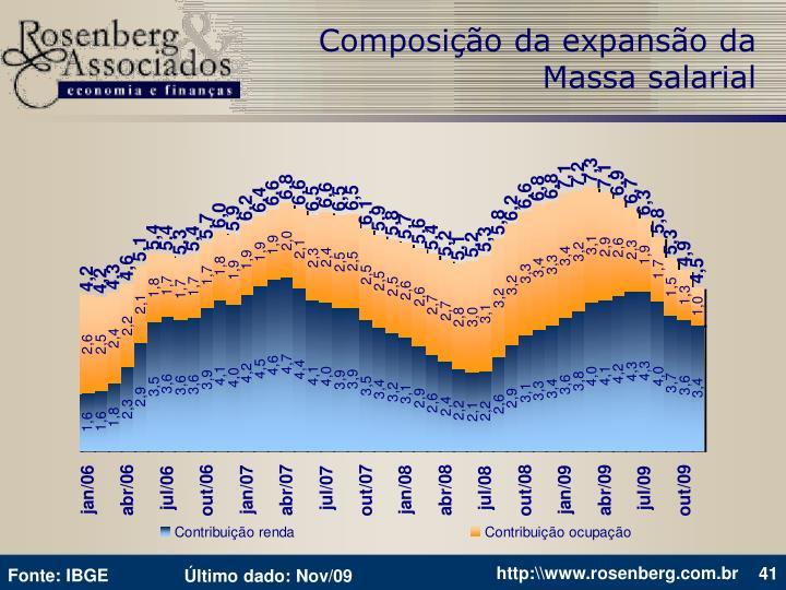 Composição da expansão da Massa salarial