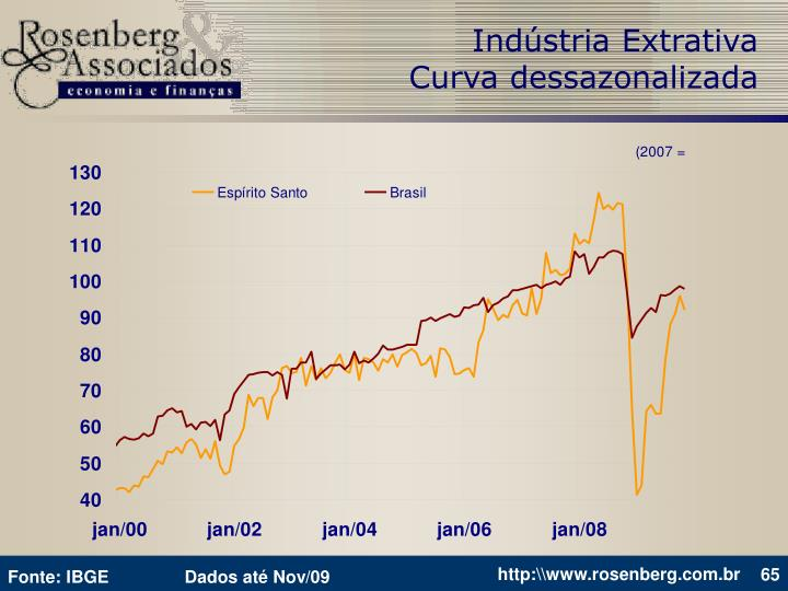 Indústria Extrativa