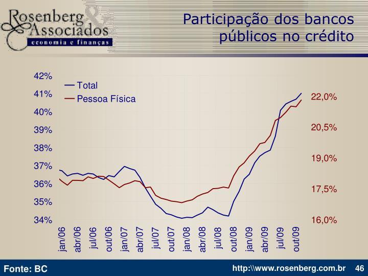Participação dos bancos públicos no crédito