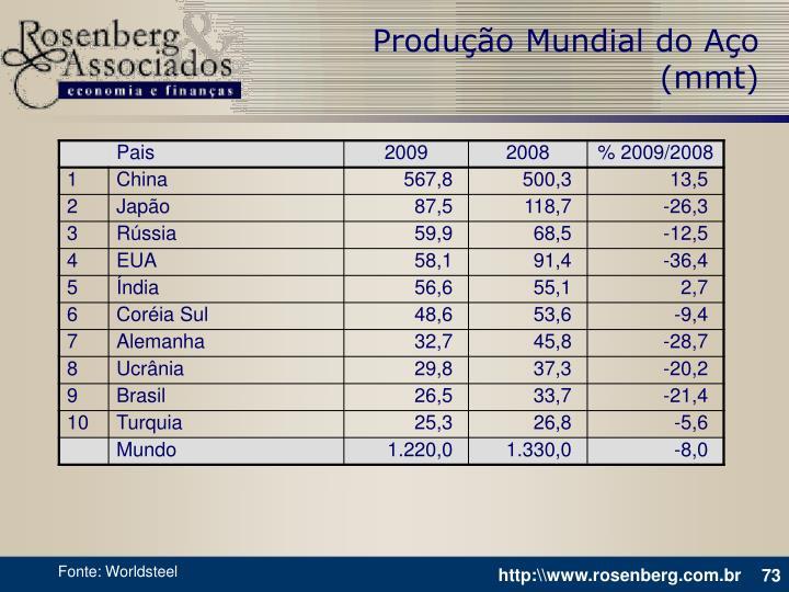Produção Mundial do Aço (mmt)