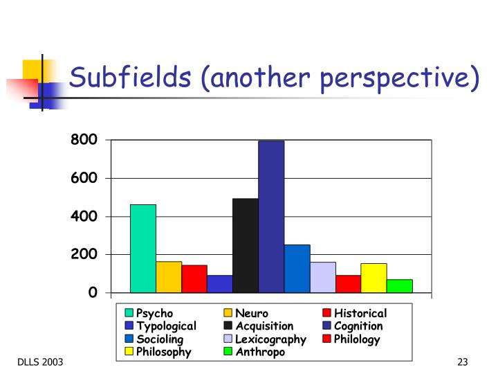 Subfields (another perspective)