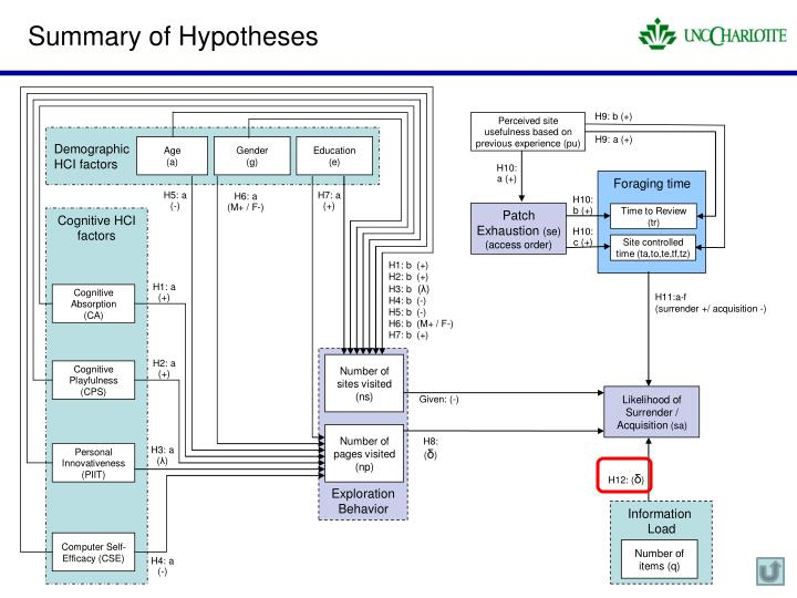 Summary of Hypotheses