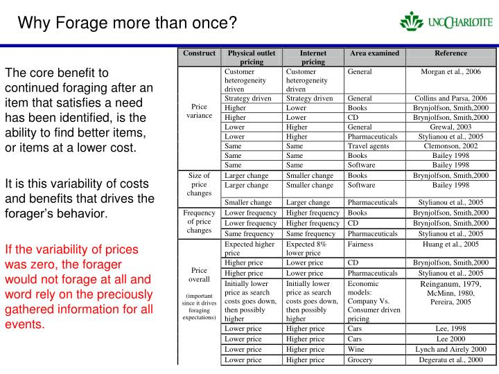 Why Forage more than once?