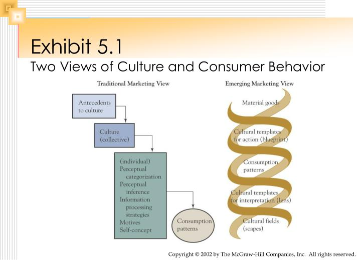 analysing rural consumer behaviour essay The impact of cultural factors on the consumer buying behaviors examined through an  consumer behaviour  and rural consumers, journal of consumer.