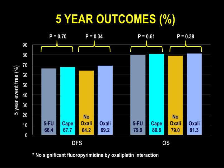 5 year Outcomes (%)