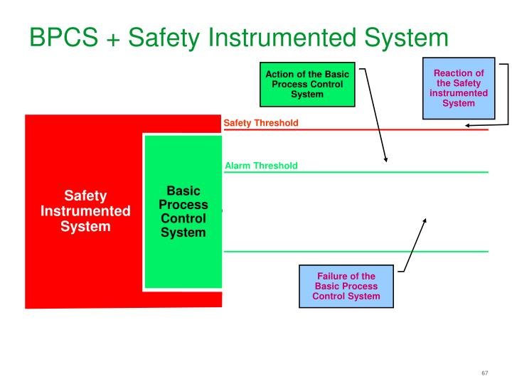 BPCS + Safety Instrumented System