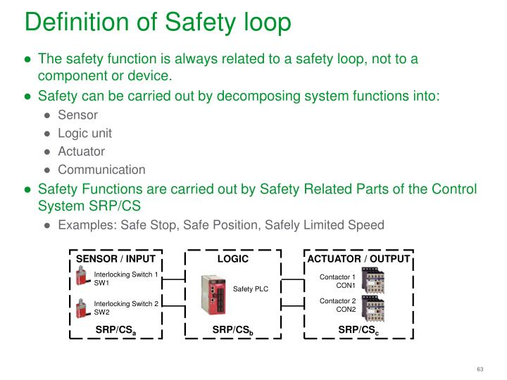 Definition of Safety loop
