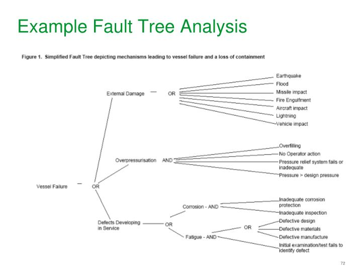 Example Fault Tree Analysis