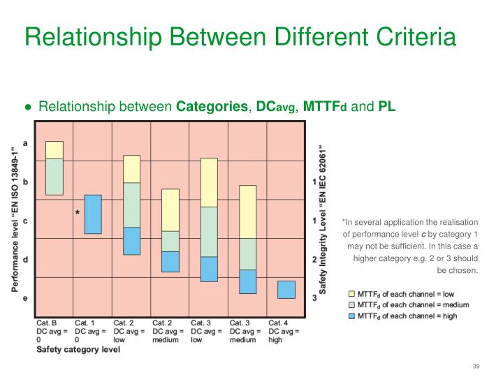 Relationship Between Different Criteria