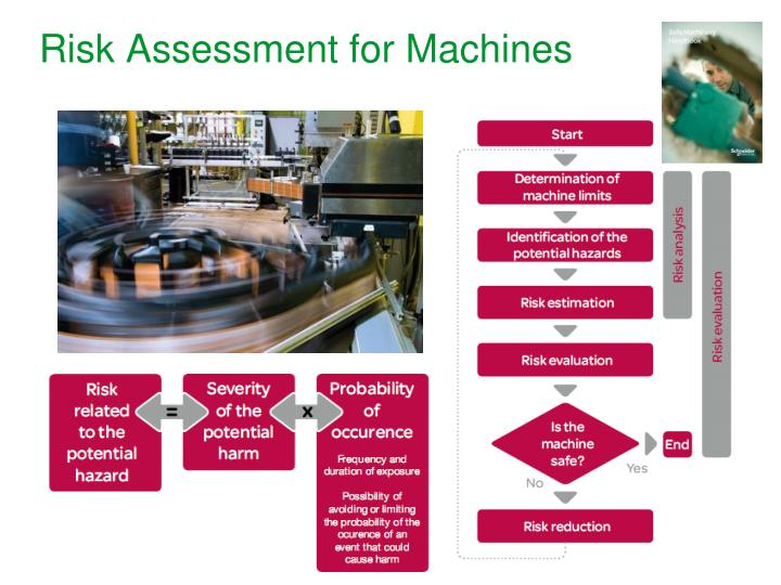 Risk Assessment for Machines
