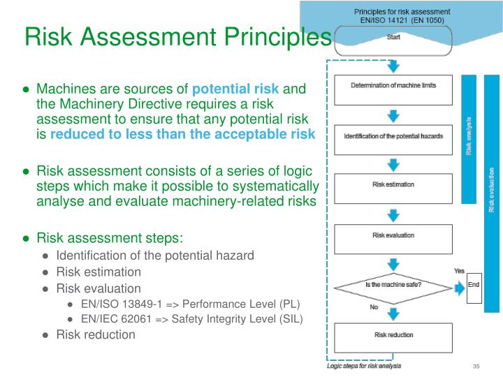 Risk Assessment Principles