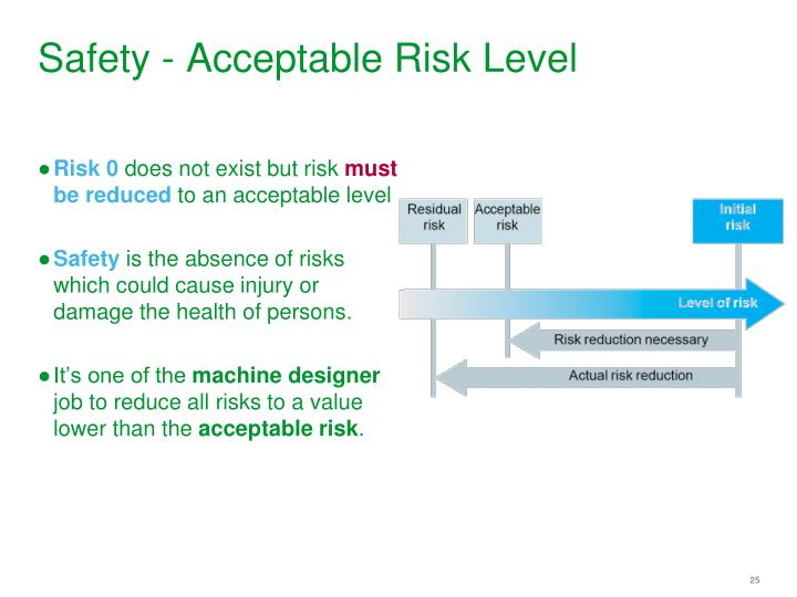 Safety - Acceptable Risk Level