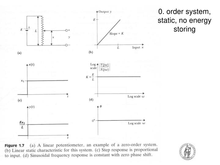 0. order system, static, no energy storing