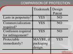 comparison of protection