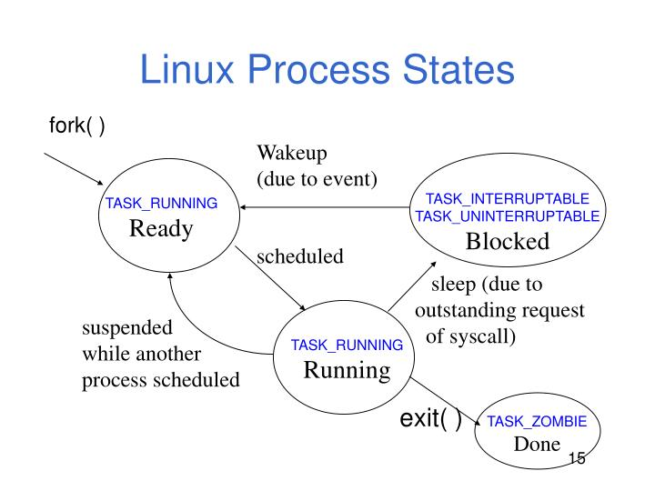Linux Process States