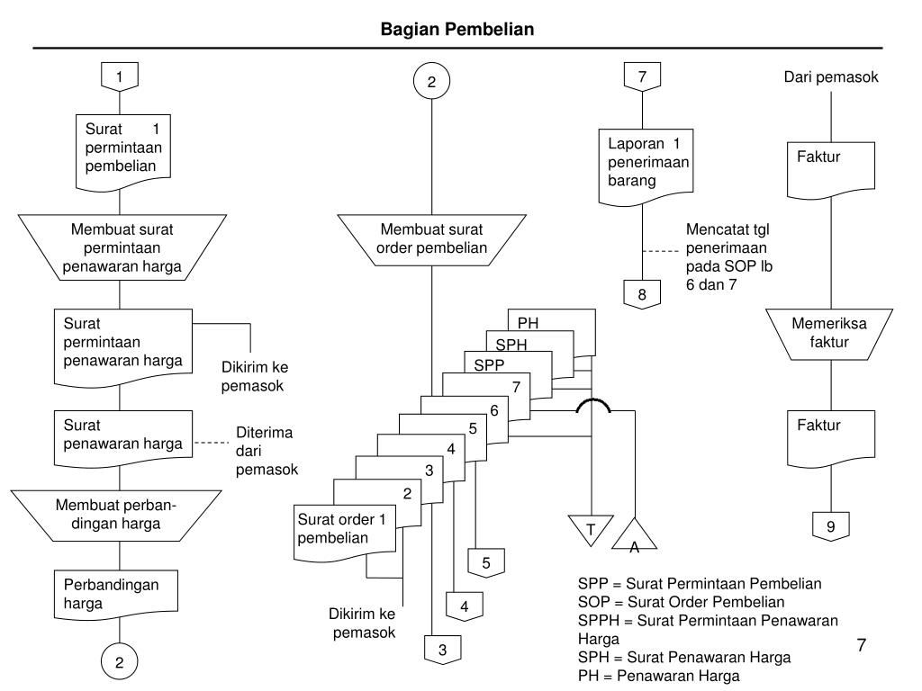 Ppt Sistem Akuntansi Pembelian Powerpoint Presentation