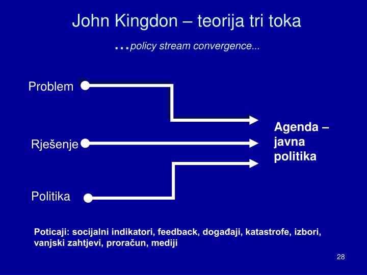 John Kingdon – teorija tri toka