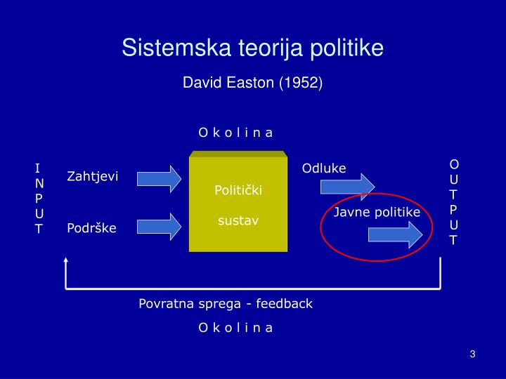 Sistemska teorija politike