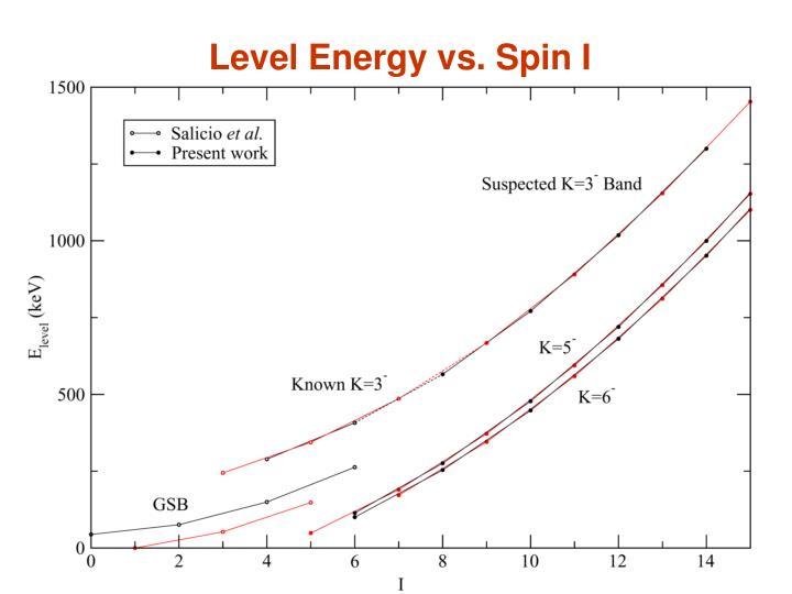 Level Energy vs. Spin I