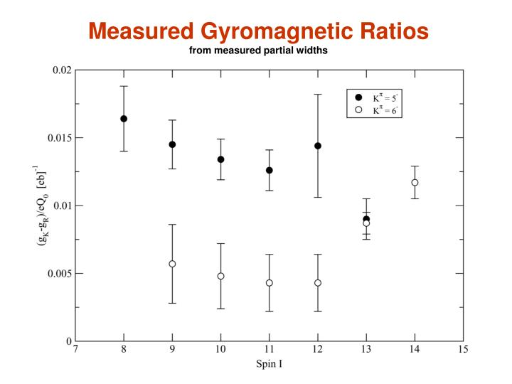 Measured Gyromagnetic Ratios