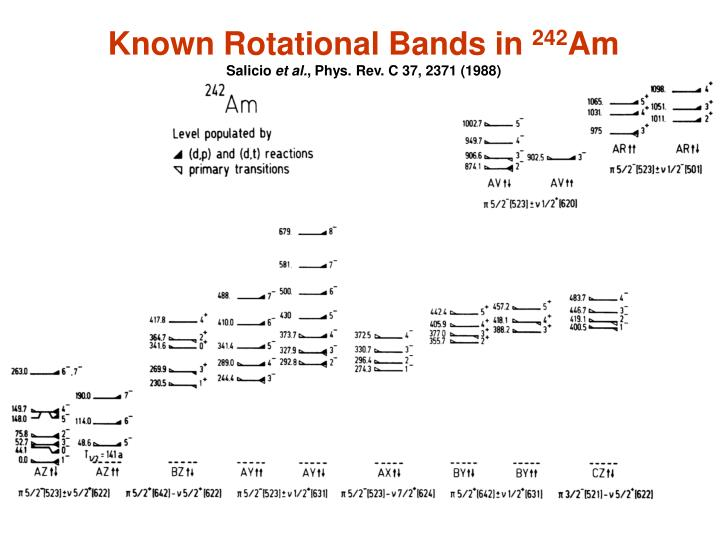Known Rotational Bands in
