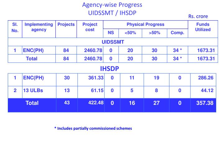 Agency-wise Progress
