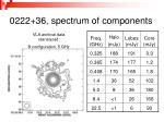0222 36 spectrum of components