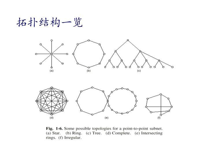 拓扑结构一览