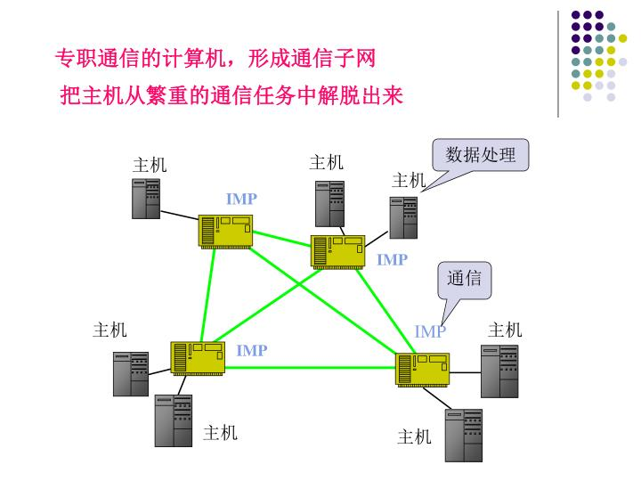 专职通信的计算机,形成通信子网
