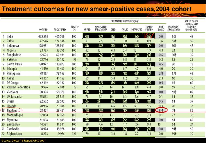 Treatment outcomes for new smear-positive cases,2004 cohort