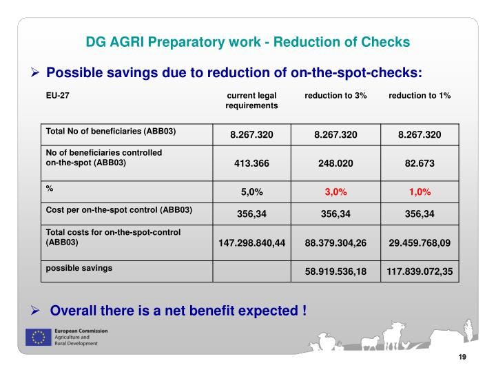 Possible savings due to reduction of on-the-spot-checks: