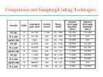 comparison and sampling coding techniques