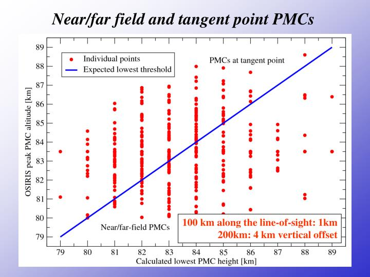 Near/far field and tangent point PMCs