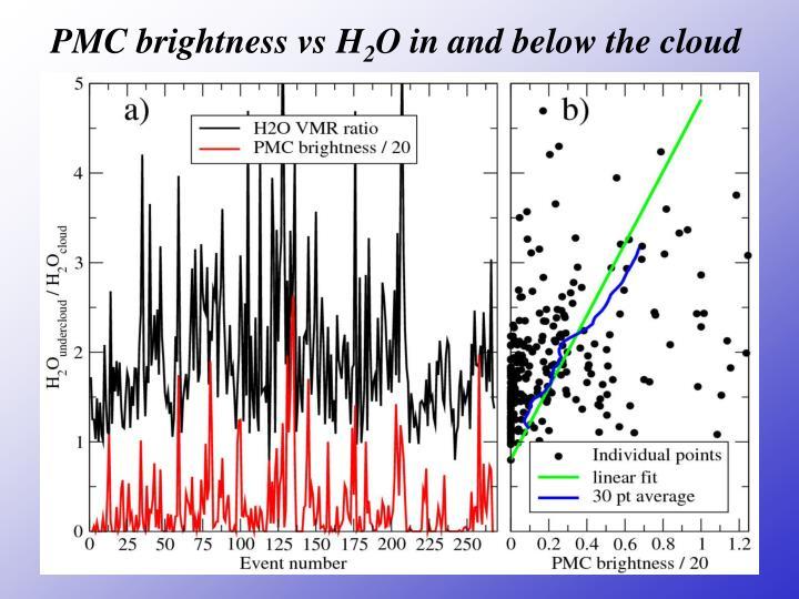 PMC brightness vs H