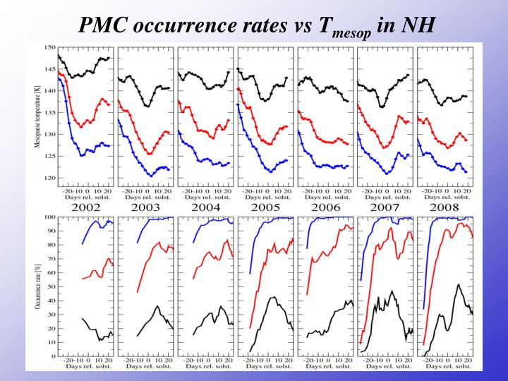 PMC occurrence rates vs T
