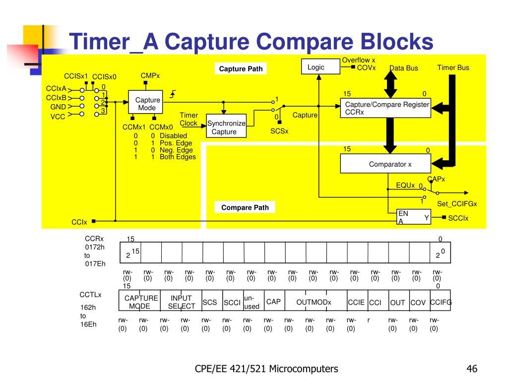 PPT - MSP430: Watchdog Timer PowerPoint Presentation - ID:4215443
