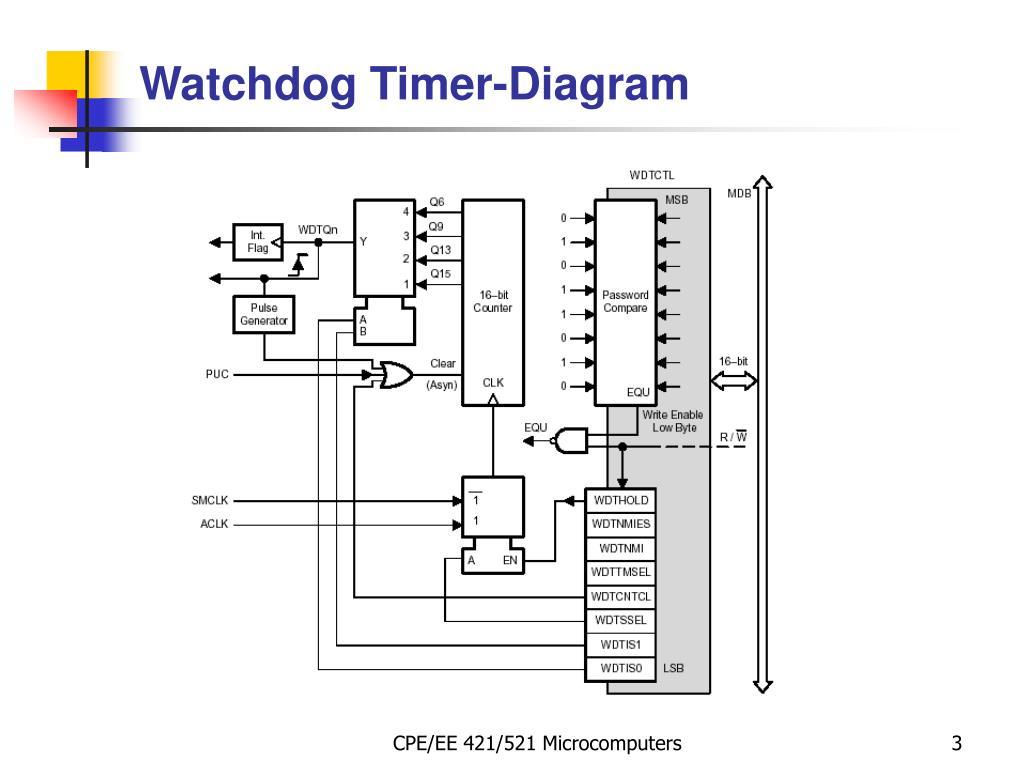 PPT - MSP430: Watchdog Timer PowerPoint Presentation - ID