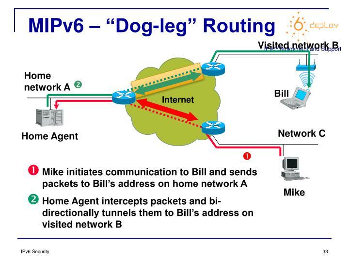 """MIPv6 – """"Dog-leg"""" Routing"""